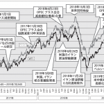 原油価格が急落の原因やシェールオイルの採算ラインや採掘原価、OPECプラスの動向は