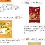 【速報】カルビーのポテトチップスはステルス値上げしてない!14年以上内容量は変わらず!